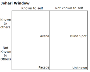 Johari_Window